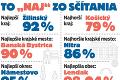 Do sčítania obyvateľov sa zapojilo vyše 4,8 milióna Slovákov: Ako sa Lendačanom podarilo mať účasť 98 %?