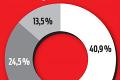Až 52 % maloletých odpovedalo neznámemu na internete: Viete, s kým si píšu vaše deti?
