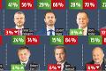 Nový rebríček dôveryhodnosti politikov: Kto si polepšil a kto u ľudí prepadol