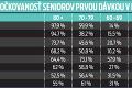 Zásadný problém! Slovensko je vo vakcinácii starších na chvoste: Prečo očkujeme seniorov tak pomaly?
