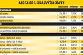 Od júla sa mení najnižšia hranica príjmu: Ktoré dávky ovplyvní životné minimum?