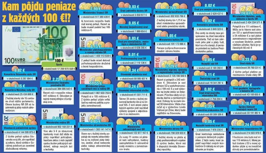 Každých 100 eur sa