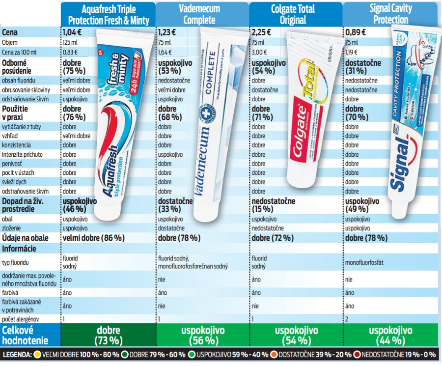 Veľký test zubných pást
