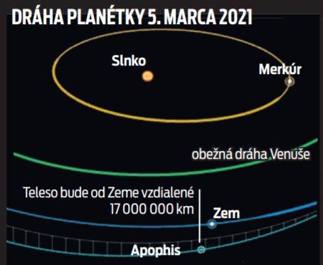 Dráha planétky 5. marca