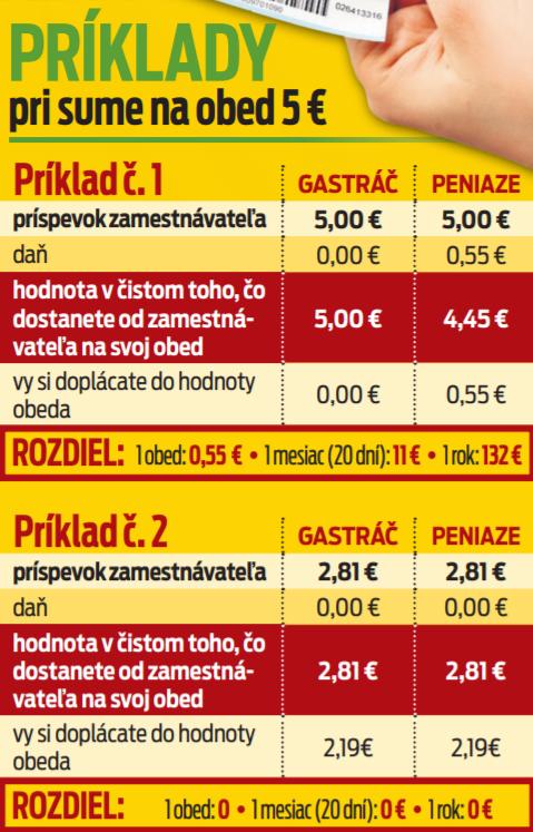 Príklady pri sume na obed 5 €