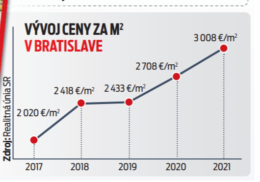 Vývoj ceny v Bratislave