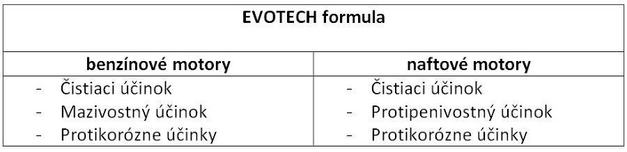EVOTECH formula