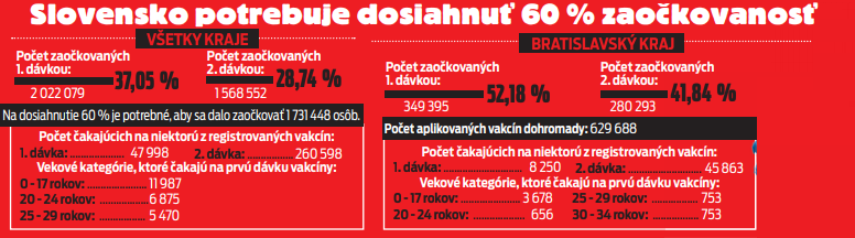 Slovensko potrebuje dosiahnuť 60% zaočkovanosť.