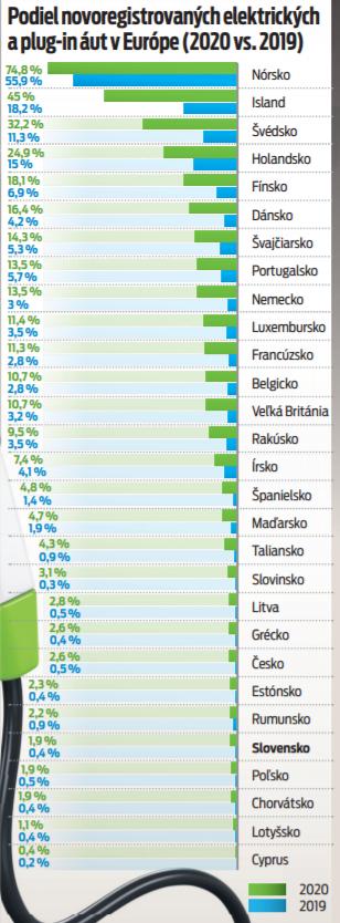 Podiel novoregistrovaných elektrických a plug-in áut v Európe (2020 vs. 2019)