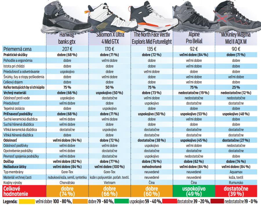 Test topánok pre turistov