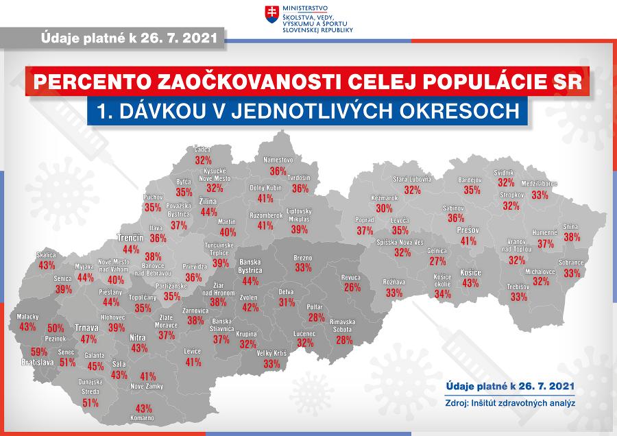 Aktuálna mapa zaočkovanosti celej populácie 1. dávkou po jednotlivých okresoch.
