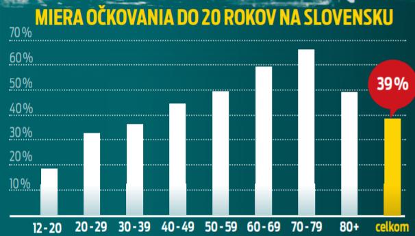 Miera očkovania do 20 rokov na Slovensku
