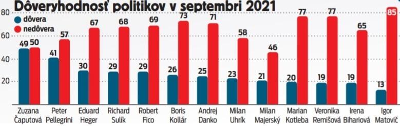 Dôveryhodnosť politikov v septembri 2021