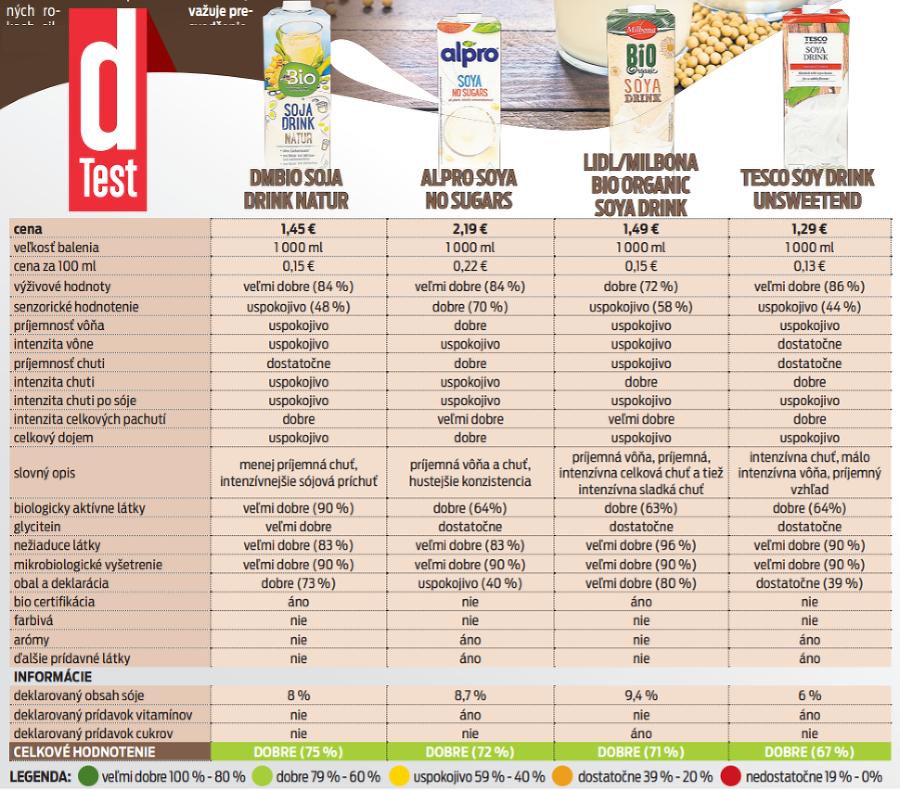 Rastlinné nápoje sú pre zdravých ľudí zaujímavým doplnením jedálnička.