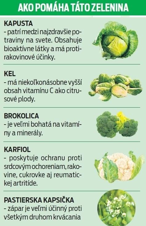 Ako pomáha táto zelenina.