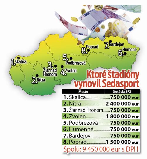Tieto štadióny vynovil Sedasport.