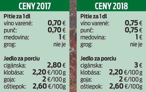 Ceny vianočných trhov v