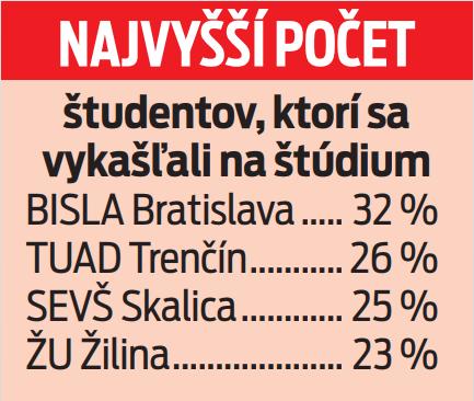 Najvyšší počet študentov, ktorí