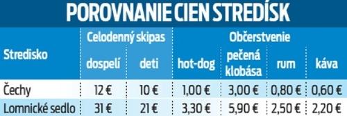 Porovnanie cien stredísk.