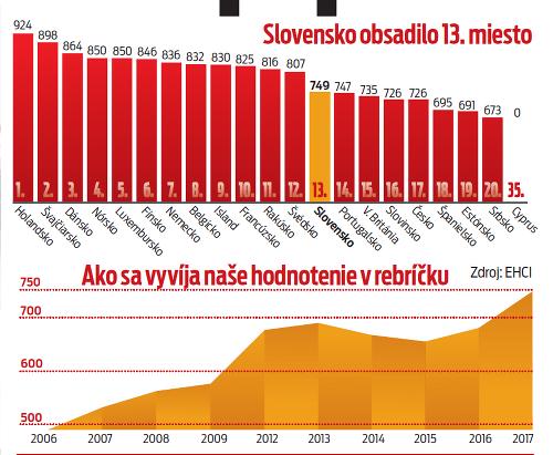 Slovensko obsadilo 13. priečku.