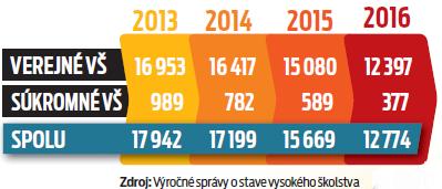 Počet študentov poberajúcich sociálne