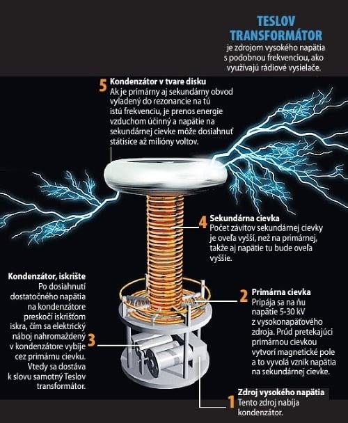 Teslov transformátor