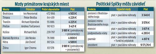 Šéfovať slovenským mestám sa