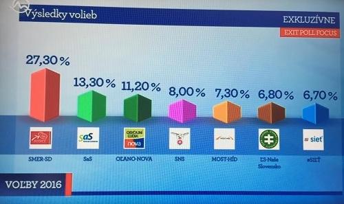 Šokujúce výsledky exit pollu.