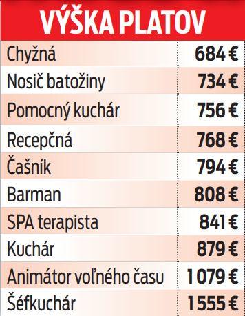 Výška platov