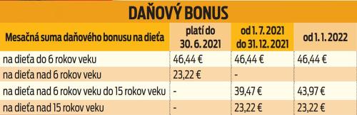 Daňový bonus