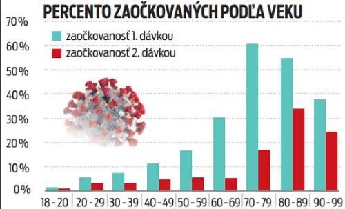 Percento zaočkovaných podľa veku