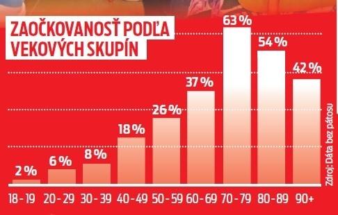 Zaočkovanosť podľa vekových skupín.